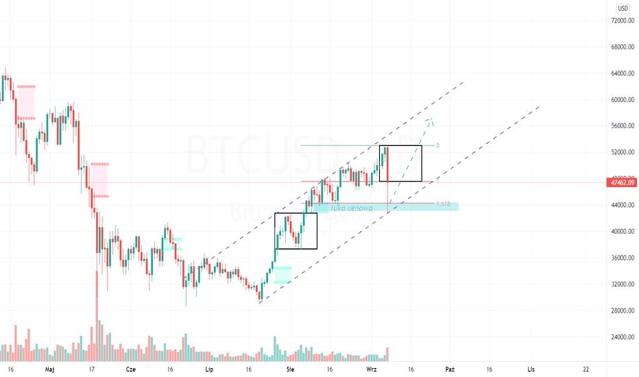 btcusd tradeview