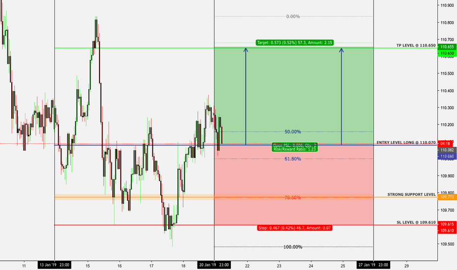 CHFJPY: FOREX: CHFJPY - SWING - 21. JAN. 2018