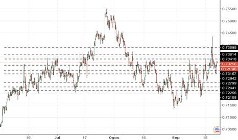 NZDUSD: NZD/USD: analisis am