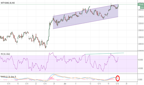BANKNIFTY: Bank Nifty ;- Trying to breach the upside of the channel