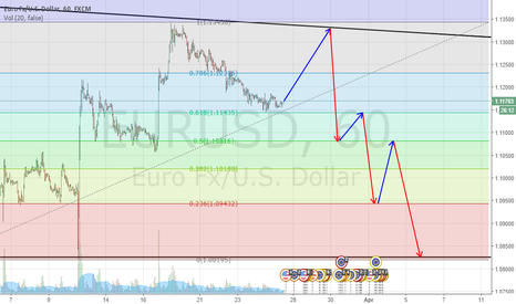 EURUSD: EUR/USD 1H chart forecast