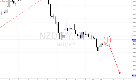 NZDJPY: NZDJPY Bearish Pin Bar from 81.00 to 79.40