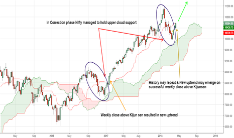 NIFTY: History may repeat & New uptrend may emerge  on above Kijunsen