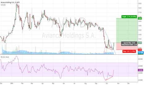 AVH: Avianca possibly bullish rebound to almost 17
