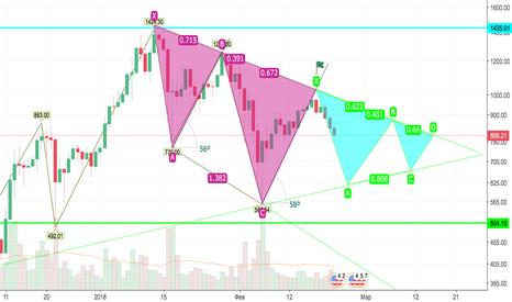 ETHUSD: как то так по зеленым треугольникам, думаю что так и будет