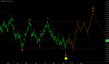 USDJPY: USDJPY advancing