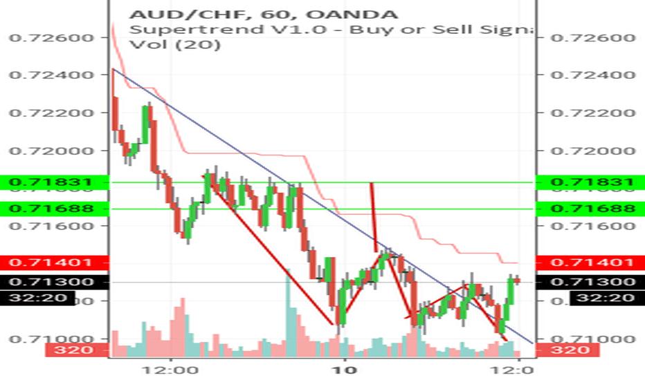 AUDCHF: Aud/chf long