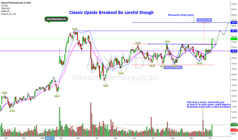 ALXN: A classic upside breakout with a possible failure