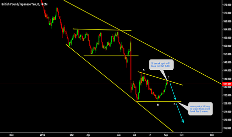 GBPJPY: GBPJPY Moving accordingly Breaks up may form Flat ABC