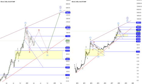 BTCUSD: BTCUSD Weekly Chart on Log Scale