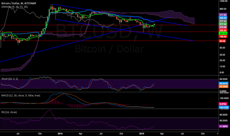 BTCUSD: weekly log chart with trend lines shows upside to 340