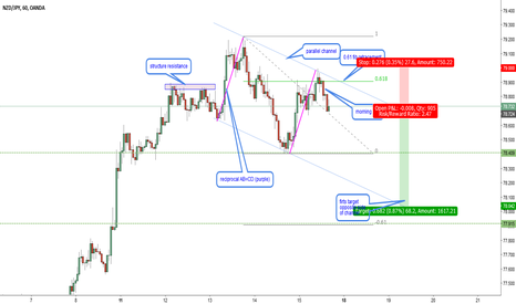NZDJPY: NZDJPY-H1. Reciprocal AB=CD
