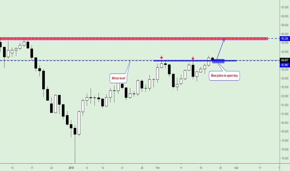 CADJPY: CAD/JPY, Trading Plan.