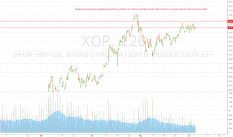 XOP: $XLE $XOP $CVX Looks very boolish