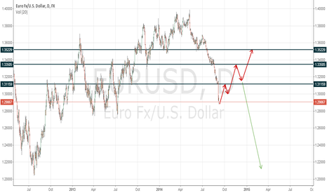 EURUSD: WHAT DO YOU THINK?