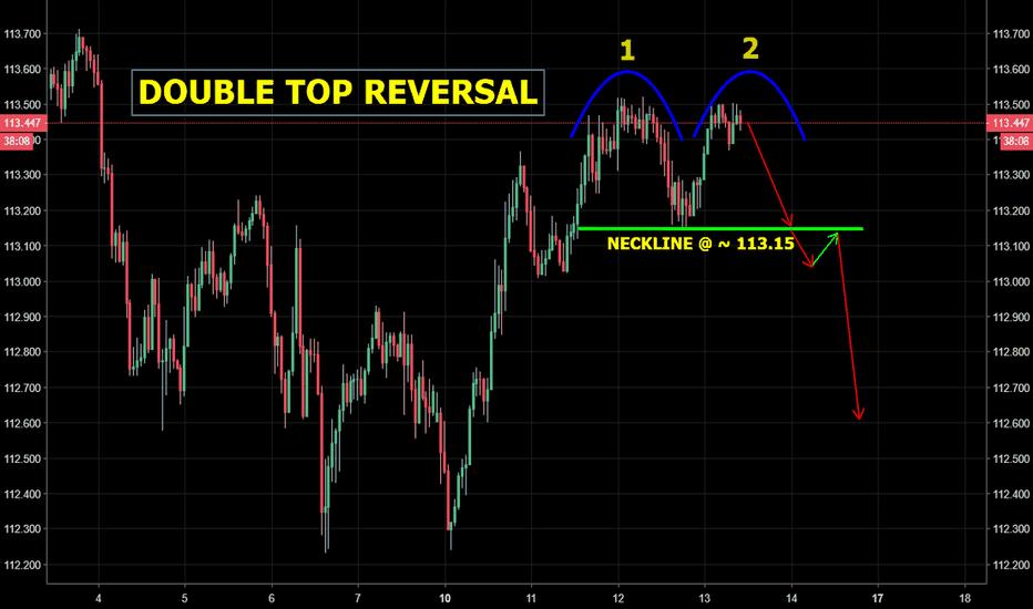 USDJPY: USD/JPY - Double top reversal pattern forming...