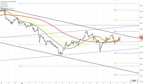 EURJPY: EUR/JPY trade calmly