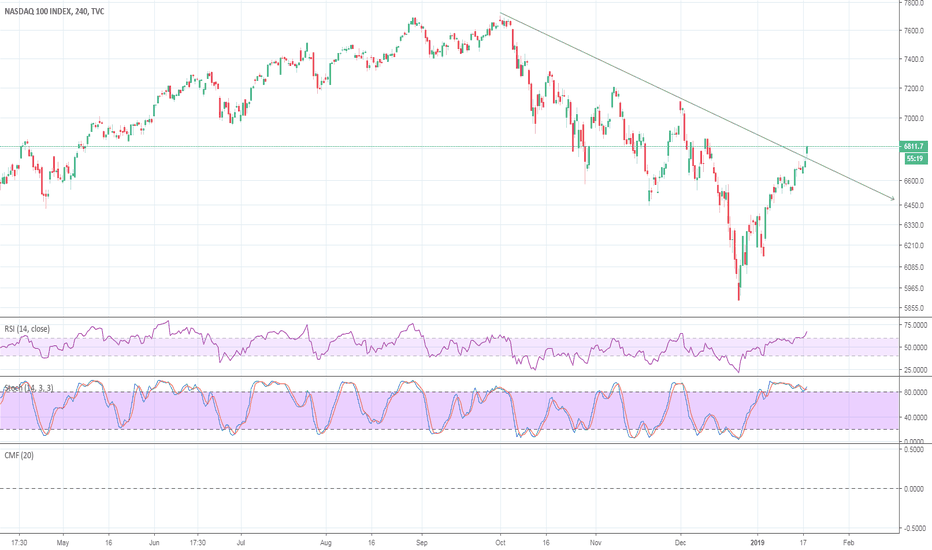 NDX: NDX shows a bull correction