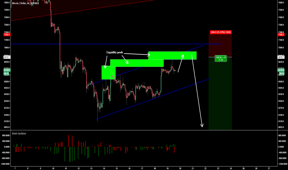 BTCUSD: Bitcoin Manipulation pattern?