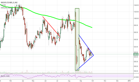 INFY: Infy-Daily