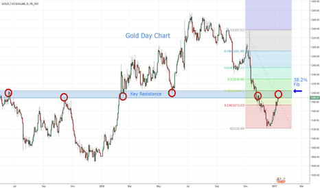 XAUUSD: Gold - Area of Interest