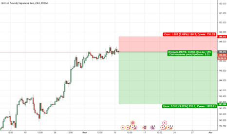 GBPJPY: GBPJPY Sell