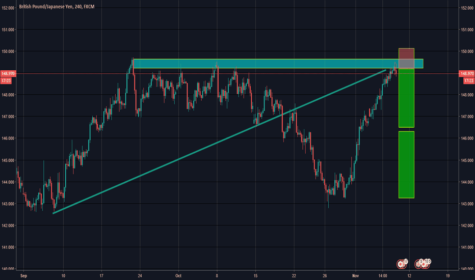 GBPJPY: gbpjpy ready to fall