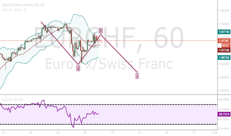 EURCHF: short retracement