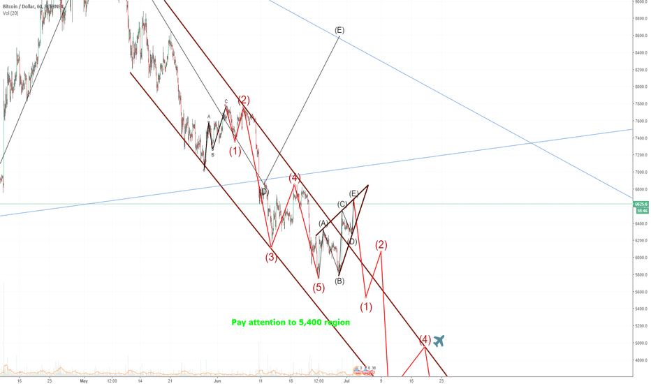 BTCUSD: Upward pointing wedge completed. Huge down side potential