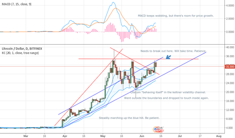 LTCUSD: Litecoin slow and steady