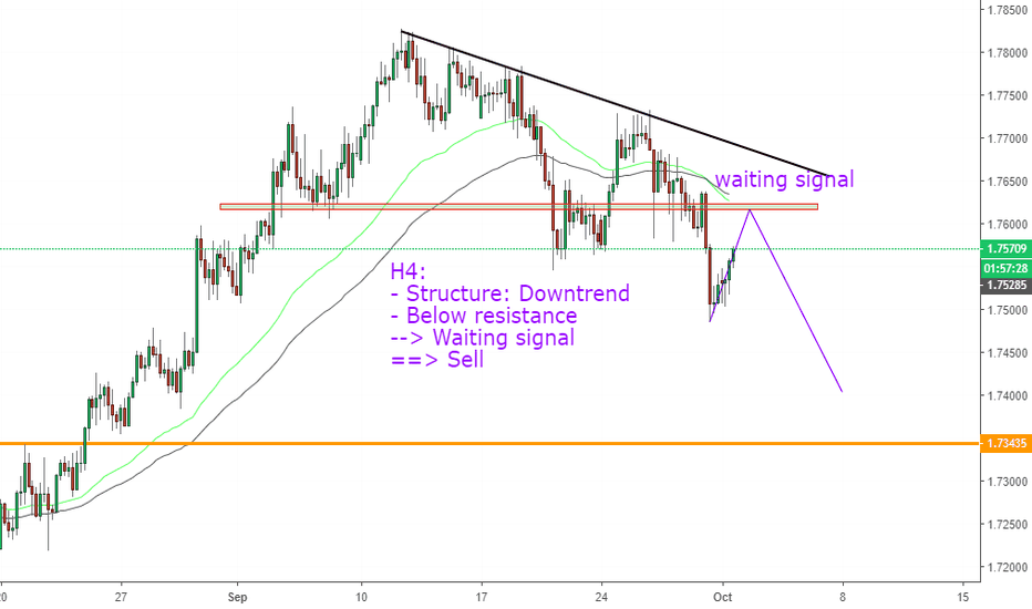 EURNZD: EURNZD, Downtrend--> SELL