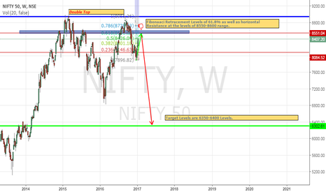 NIFTY: Nifty Spot --> Short at levels of 8550-8600