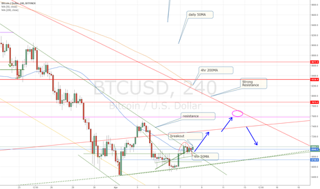 BTCUSD: BTC finds support to retest 4hr and/or daily 200MA