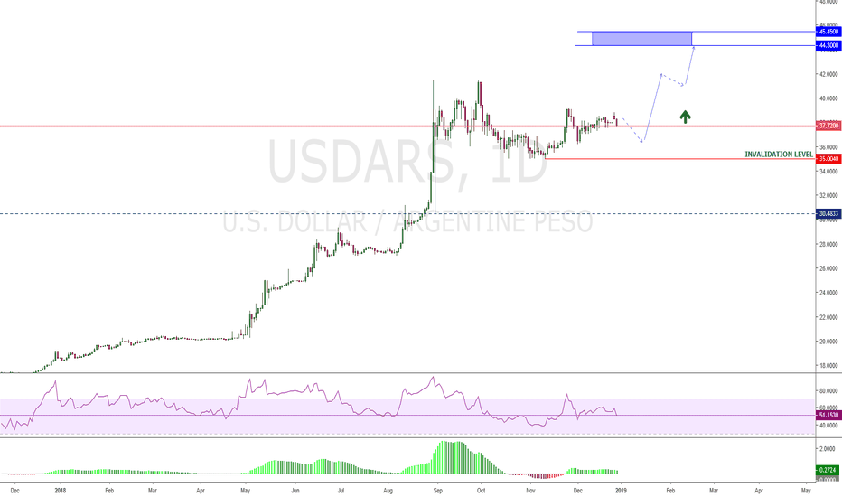 USDARS: ARS - Could see a new higher high