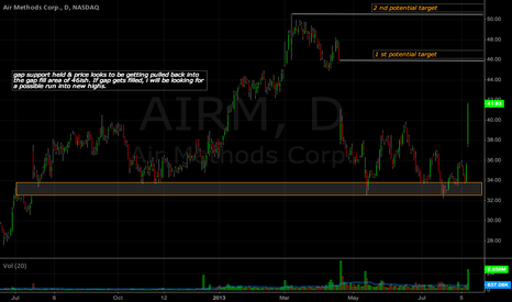 AIRM: Gap fill candidate, and