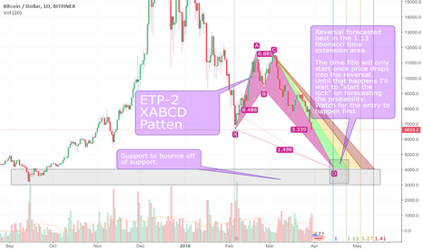 BTCUSD: BTC to reverse HERE at support and a reversal and ETP-2 Pattern