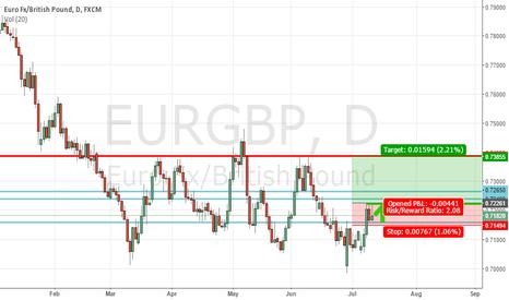 EURGBP: EURGBP Breakout (Long)
