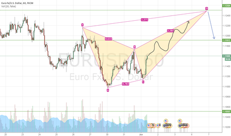 EURUSD: another long setup