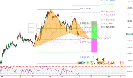 EURJPY: BULLISH GARTLEY PATTERN