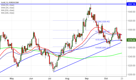 XAUUSD: Gold trades lower strong U.S dollar, good to sell on rallies