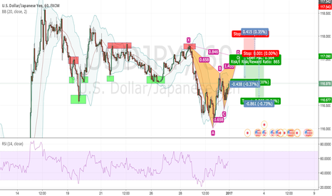 USDJPY: USD/JPY 1hr Possible Gartley Pattern