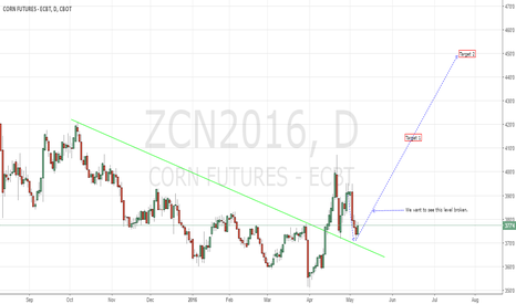 ZCN2016: Corn Jne CBoT Long Play