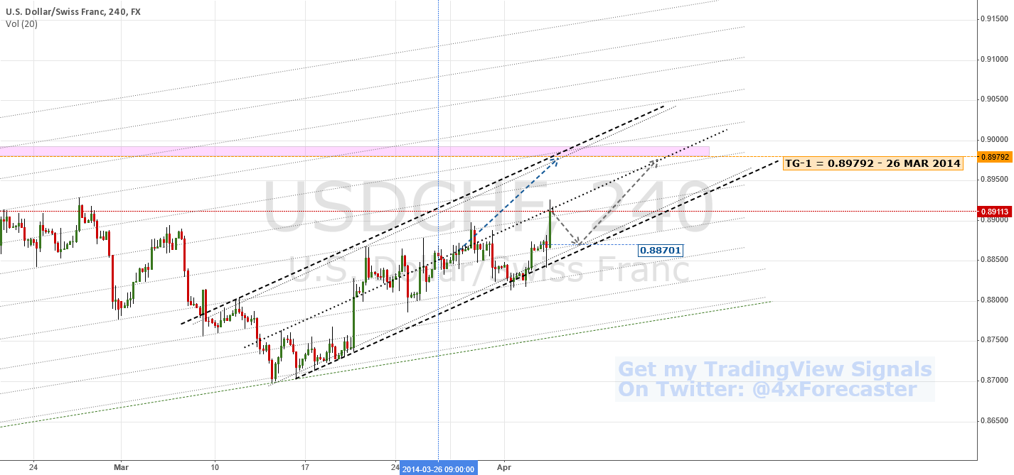 Retracing To 0.88701? | $USD $CHF #FED #SNB #forex