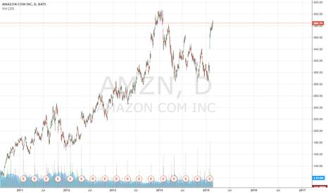 AMZN: amazon chart