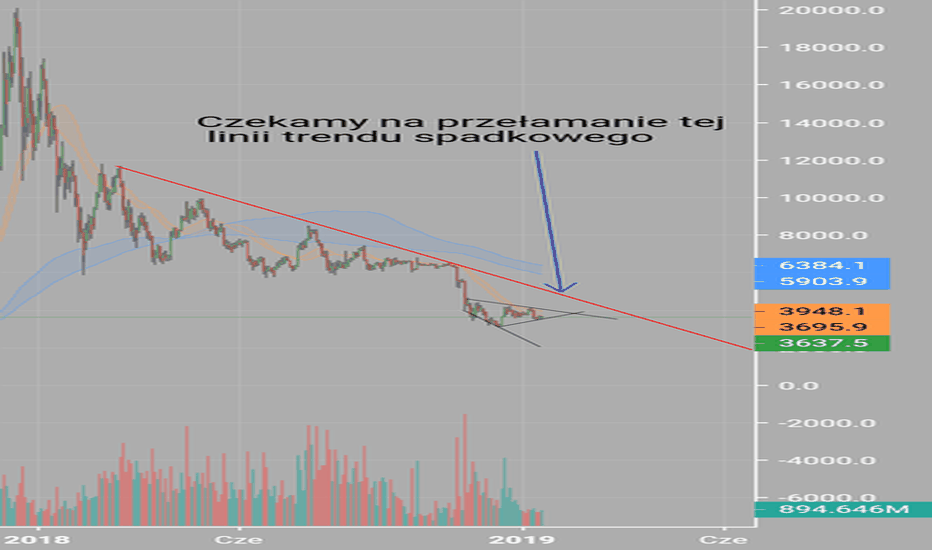 XBTUSD: Aktualne ciągle trend spadkowy