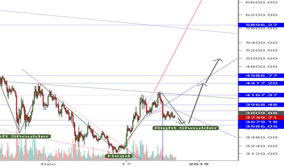 BTCUSD: Bitcoin mid term chart expectation!