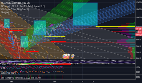 BTCUSD: Don't try it 'til you knock it