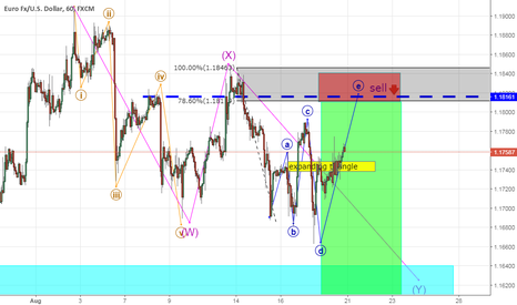 EURUSD: outlook expanding triangle taking place