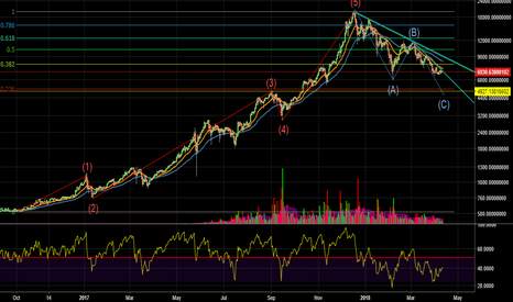 BTCUSDT: BTC correction hasn't been yet enough to come back