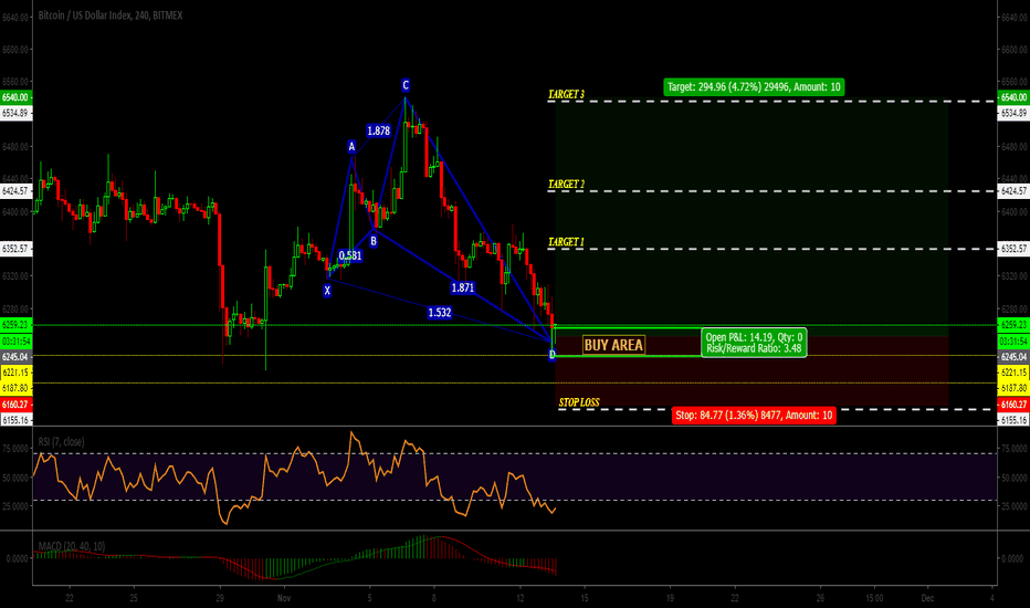 XBT: XBT|-BTC|USDT|Patterns Shark|buy buy|GO GO